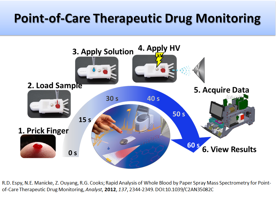 Point-of-Care Therapeutic Drug Monitoring