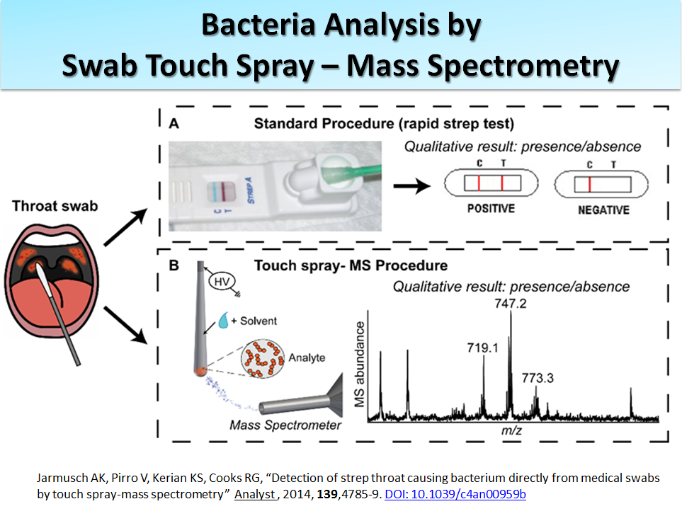 Bacteria Analysis by Swab Touch Spray - Mass Spectrometry