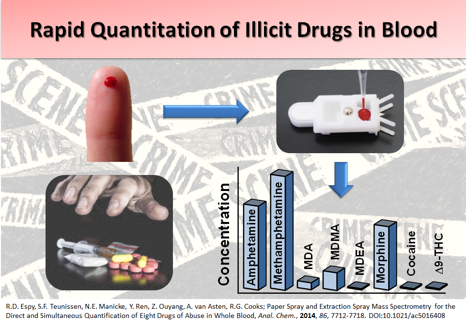Rapid Quantification of Illicit Drugs in Blood