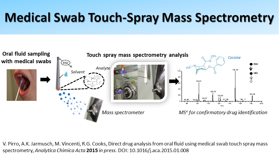 Medical Swab Touch-Spray Mass Spectrometry