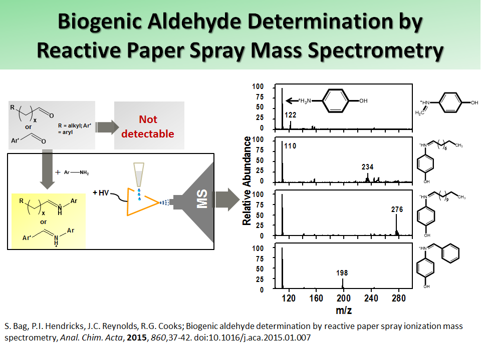 Biogenic Aldehyde Determination by Reactive Paper Spray Mass Spectrometry