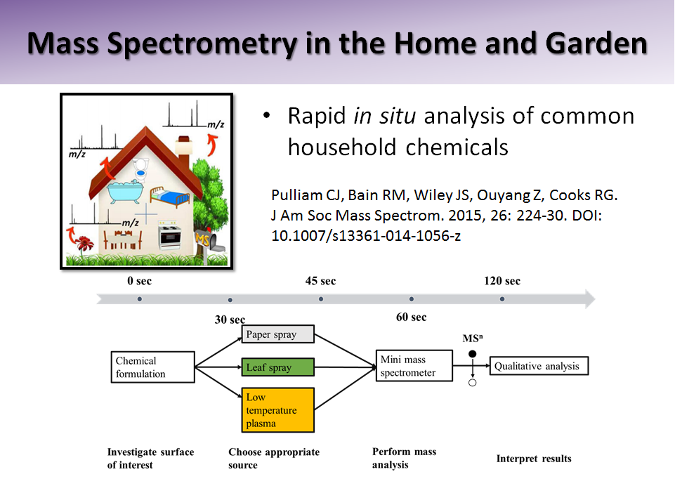 Mass Spectrometry in the Home and Garden
