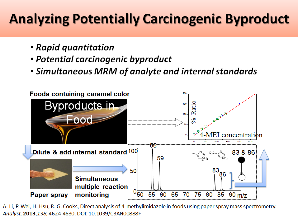 Analyzing Potentially Carcinogenic Byproduct