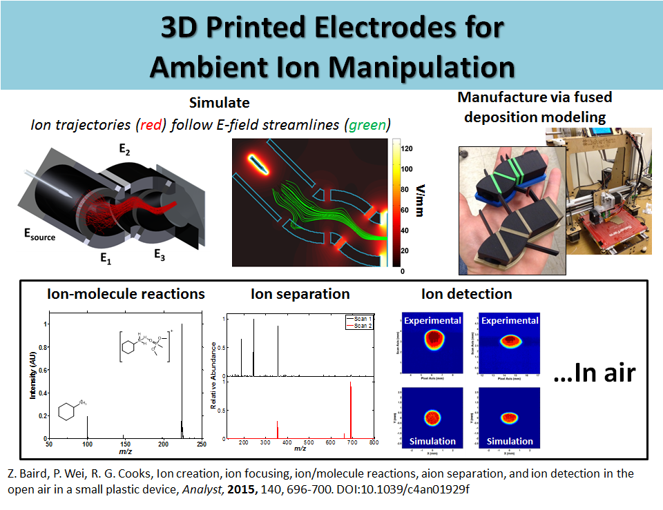 3D Printed Electrodes for Ambient Ion Manipulation
