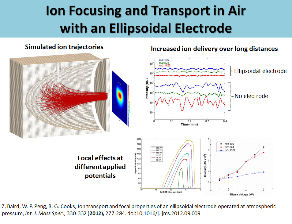 Ion Focusing and Transport in Air with an Ellipsoidal Electrode