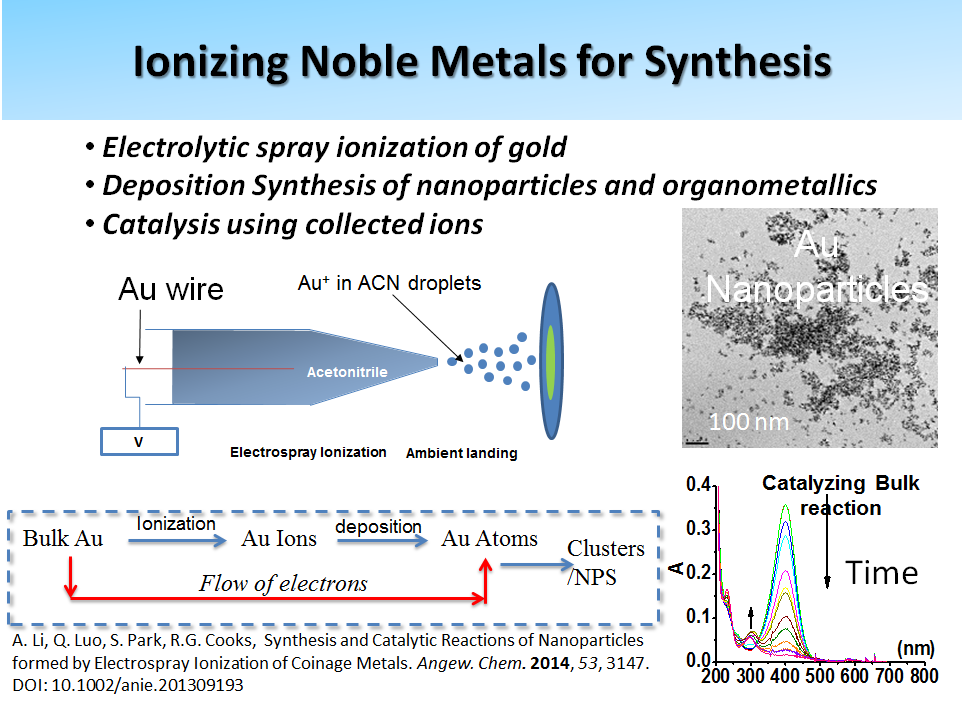 Ionizing Noble Metals for Synthesis