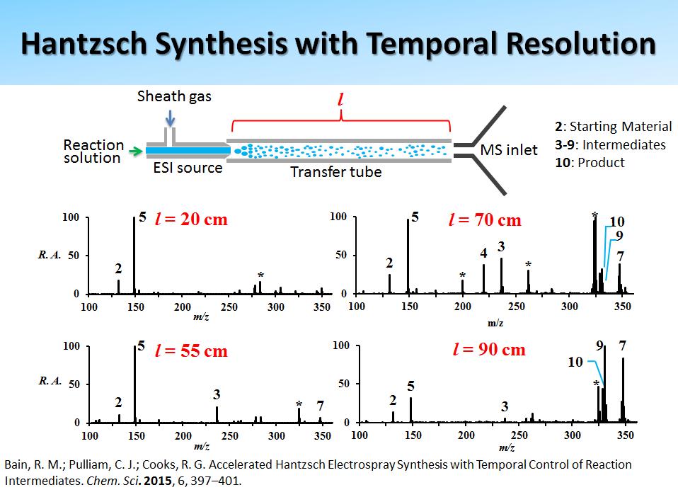 Hantzsch Synthesis with Temporal Resolution