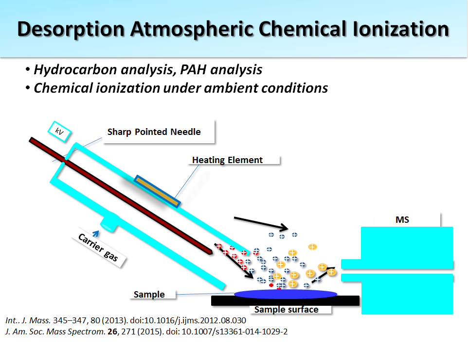 Desorption Atmospheric Chemical Ionization