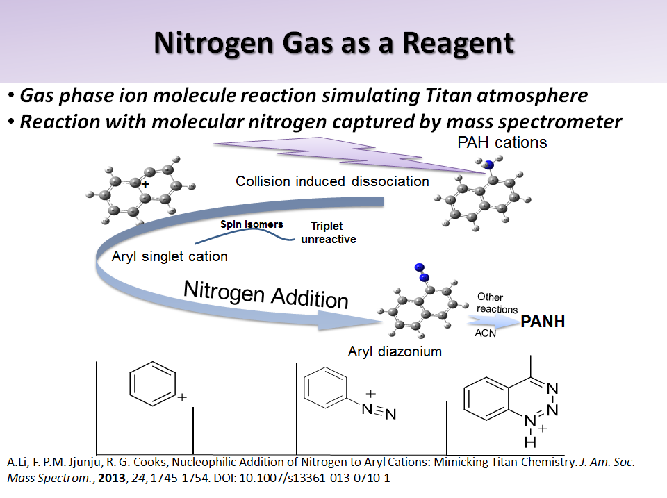 Nitrogen Gas as a Reagent