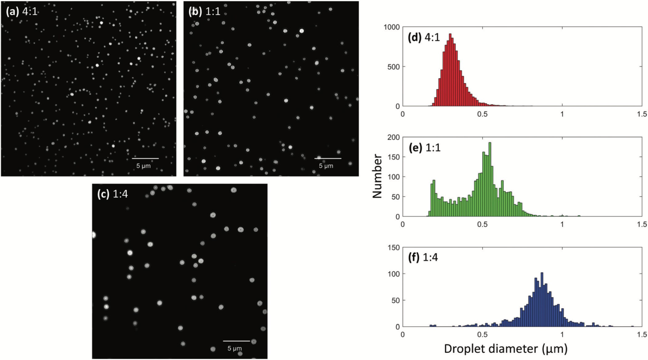Electrospray Droplet Sizing by Structured Illumination Microscopy